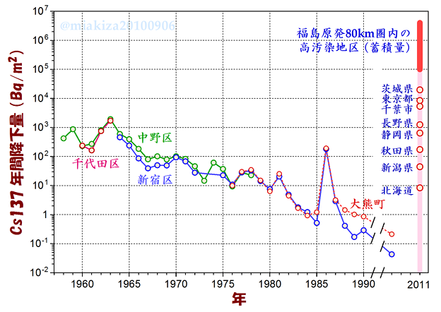 Photos: Cs137の年間降下量