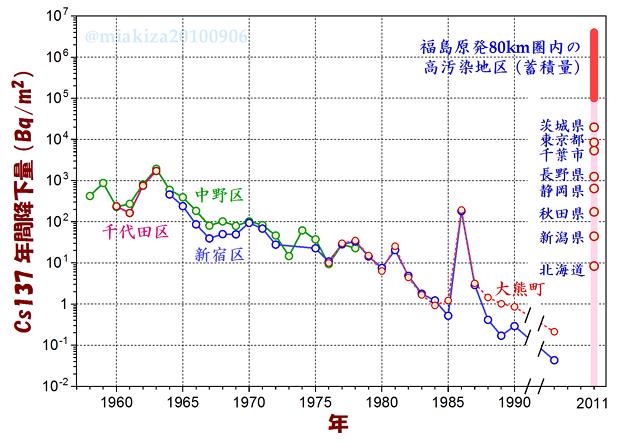 写真: Cs137の年間降下量